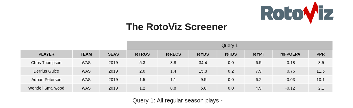 How Derrius Guice compares with the other Redskins running backs as a receiver